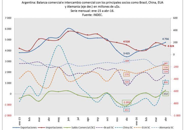 La actividad económica sostenida por dos sectores económicos